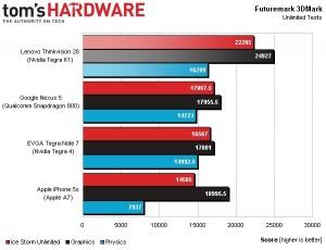 Tegra-K1-3DMark-benchmark