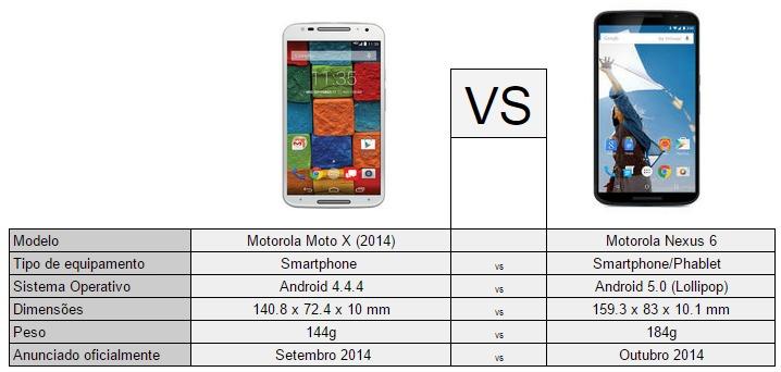 Moto x 2014-Nexus 6