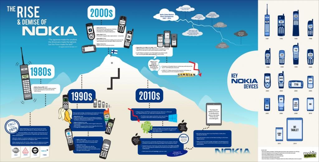 Nokia_Infographic-001