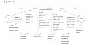 Project Ara timeline