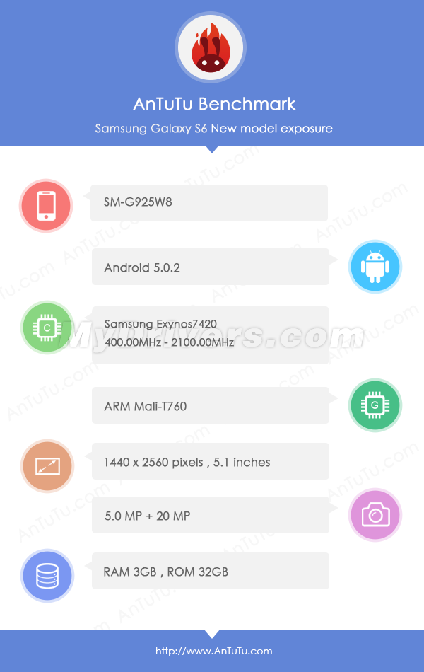 Galaxy-S6-Edge-gets-benchmarked-reveals-specs.jpg.png