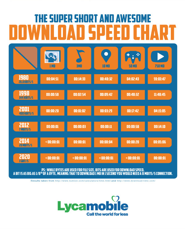 How-download-speeds-improved-over-30-years-6.jpg
