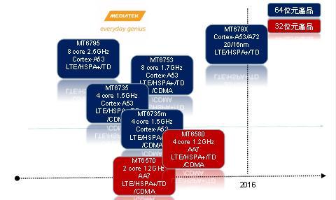 Roadmap-MediaTek-MT679X