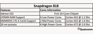 Snapdragon818