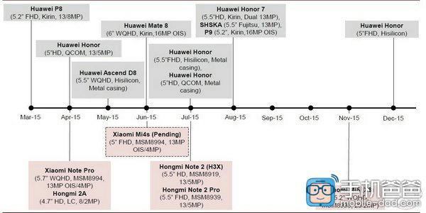 Xiaomi-Huawei-2015-roadmap