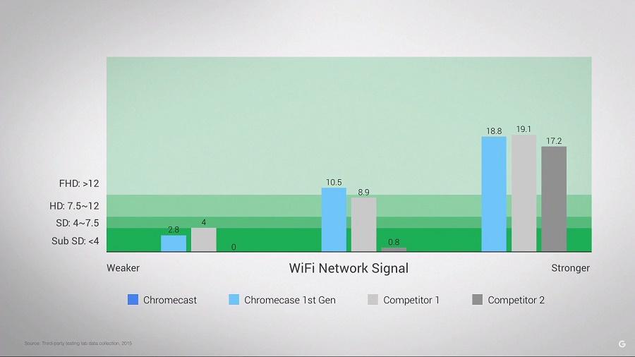 Chromecast-v2stats.jpg