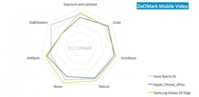 DxOMark-Xperia-Z5_4-640x311.jpg