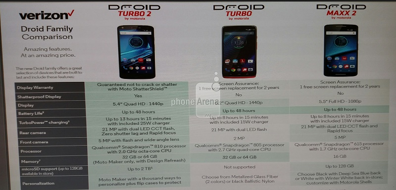 Droid_turbo2_specs