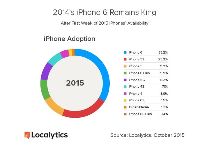 iphone graf