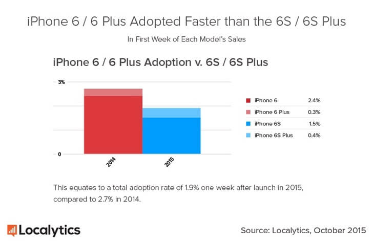 iphone graf 2