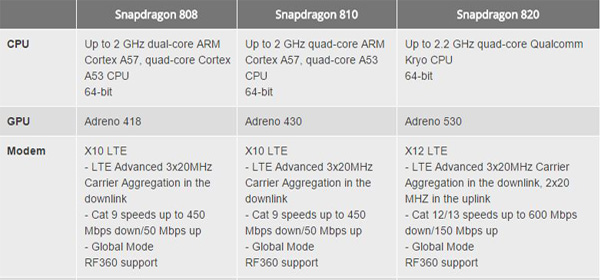 snapdragon820specs
