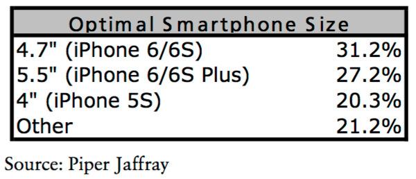 Apple iPhone 7c 4gnews