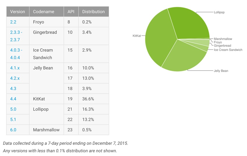 android-distro-numbers-dec-15