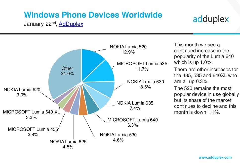adduplex-jan2016-devices-global (1) (1)