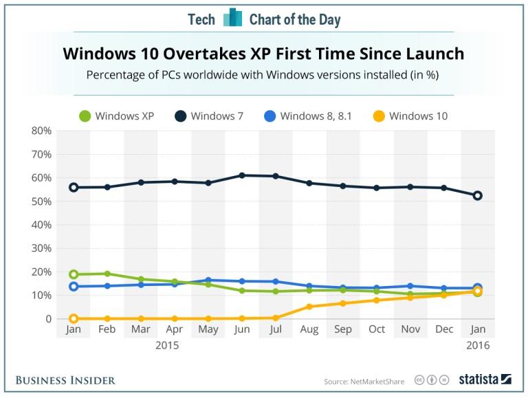 windows10_vs_windowsxp