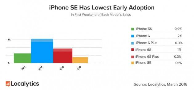 iPhone-SE-vs-previous-models-630x293