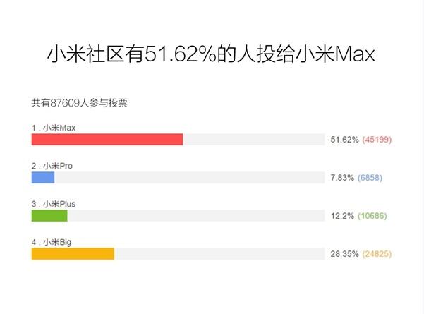 xiaomi-max-vote-02