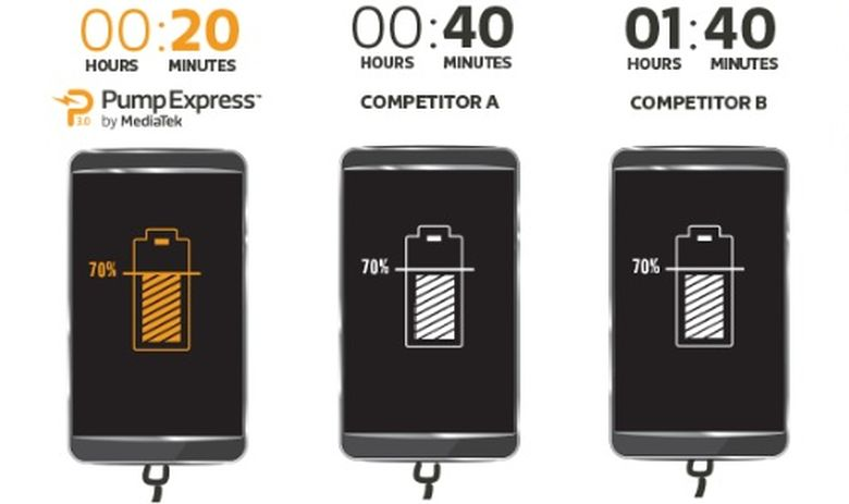 MediaTek-Pump-Express-3.0