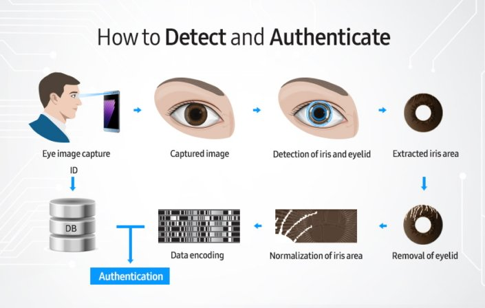 Samsung-details-the-iris-scanner-and-security-options-on-the-Note-7