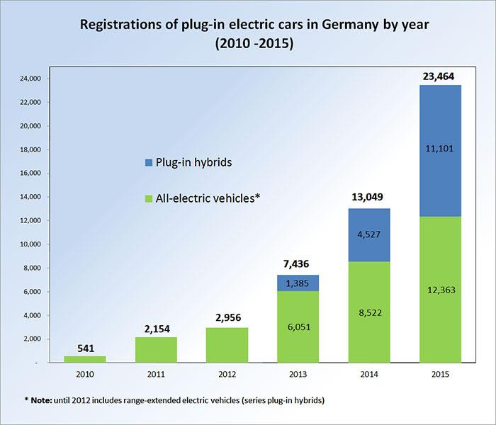 Crescimento EV Alemanha 2015