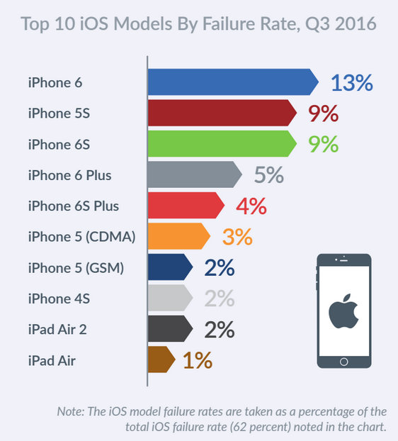Devices-powered-by-iOS-failed-more-often-than-those-powered-by-Android-during-the-third-quarter.jpg-2.jpg