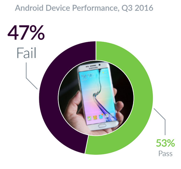 Devices-powered-by-iOS-failed-more-often-than-those-powered-by-Android-during-the-third-quarter.jpg-3.jpg