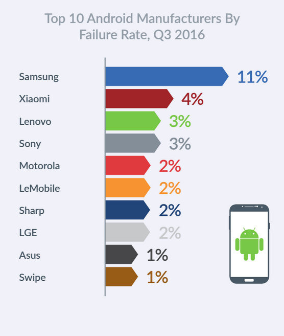 Devices-powered-by-iOS-failed-more-often-than-those-powered-by-Android-during-the-third-quarter.jpg-4.jpg
