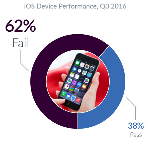 Devices-powered-by-iOS-failed-more-often-than-those-powered-by-Android-during-the-third-quarter.jpg.jpg