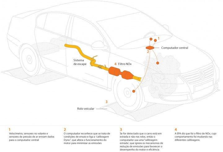 Escândalo das emissões Volkswagen
