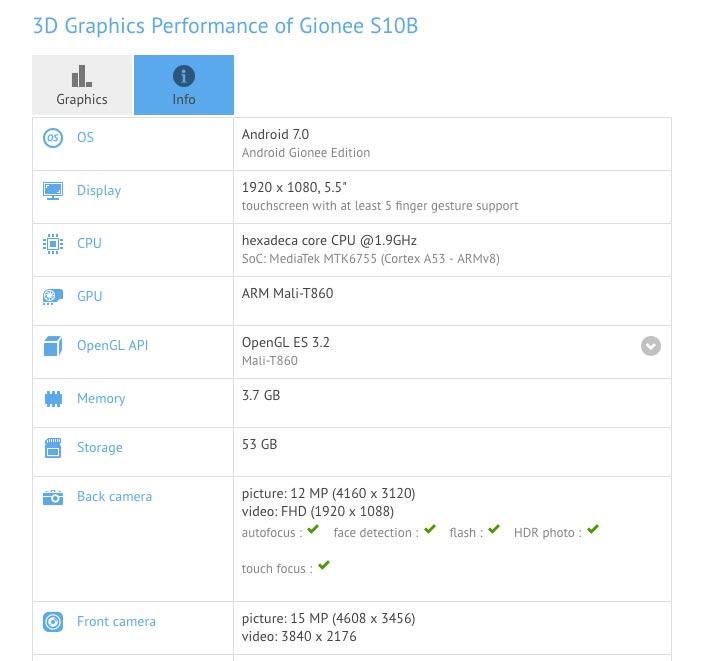 Gionee S10 GFXBench