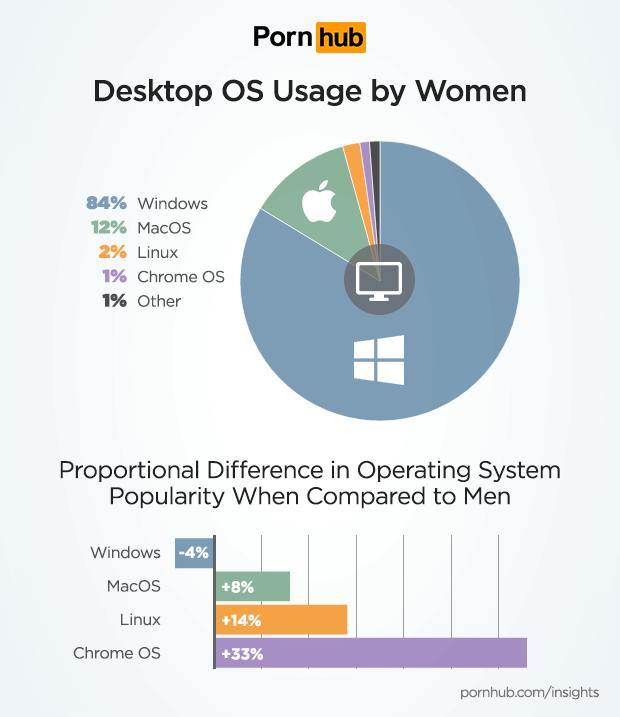 pornhub-insights-women-tech-desktop-os.png