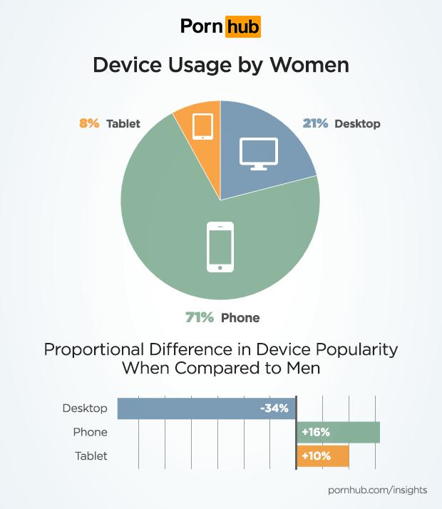 pornhub-insights-women-tech-device-usage.png
