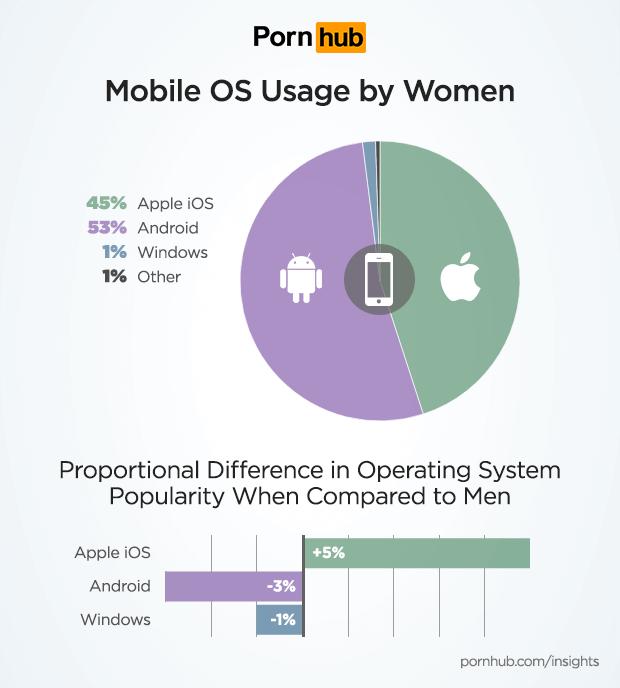 pornhub-insights-women-tech-mobile-os-1.png