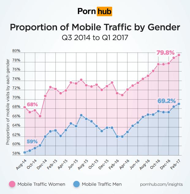 pornhub-insights-women-tech-mobile-traffic-gender.png
