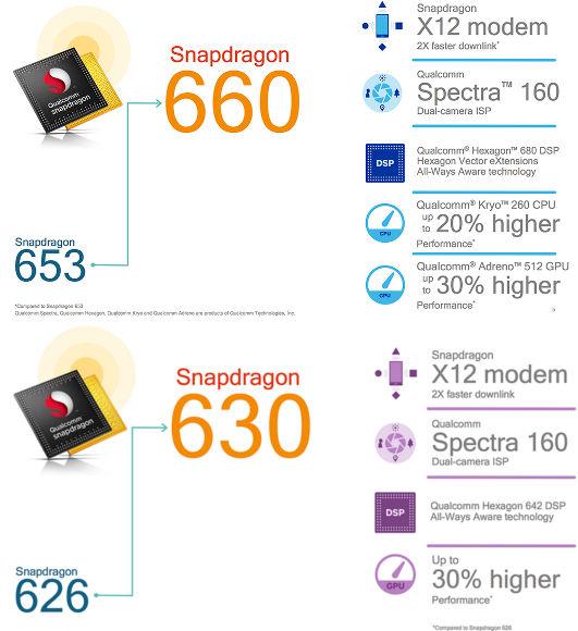 Qualcomm Snapdragon 630 e 660