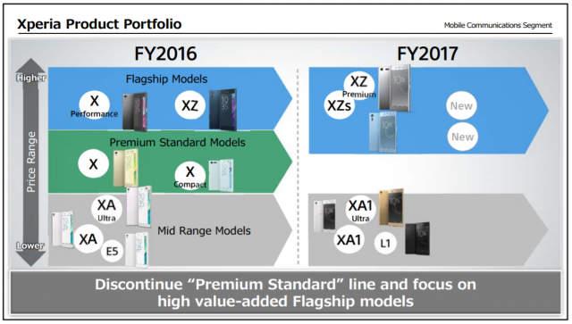 Sony-Mobile-discontinues-Premium-Standard_3-640x363.jpg