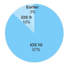 Apple iDevices iOS 10