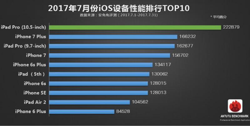 Snapdragon 835 Qualcomm OnePlus 5 Top 10