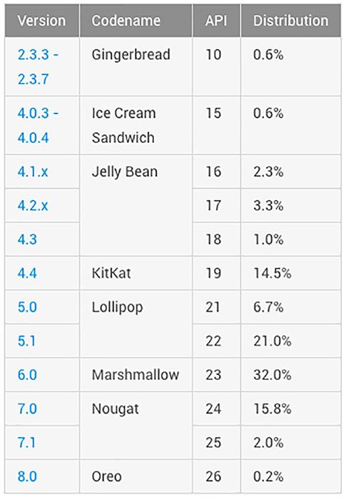 Android-Oreo-dados-outubro.jpg