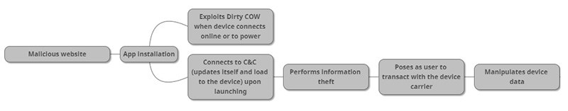 Dirty Cow Malware Android