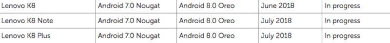 Lenovo K8 Android Oreo