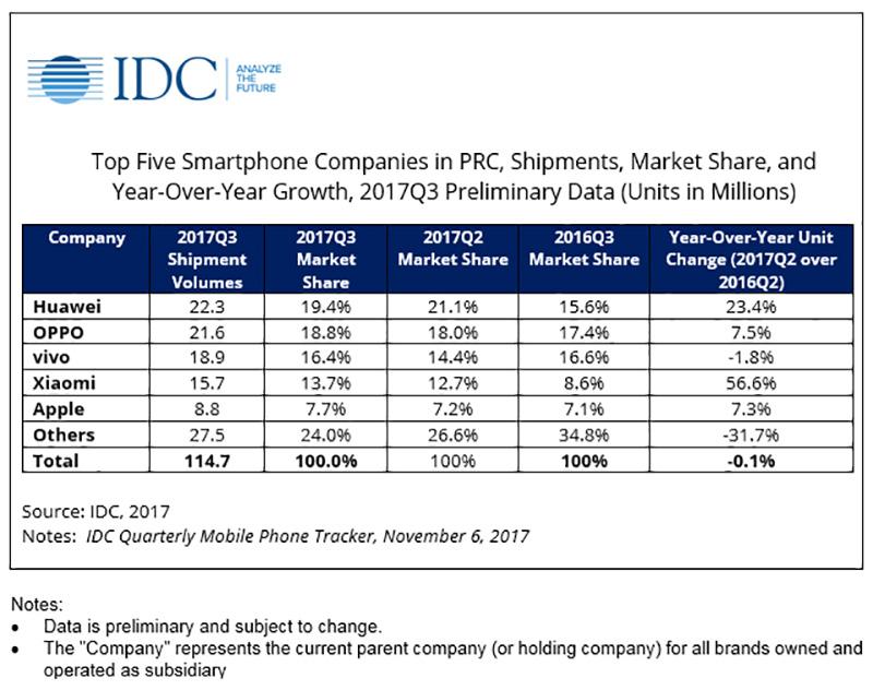 Apple OPPO Xiaomi Huawei IDC