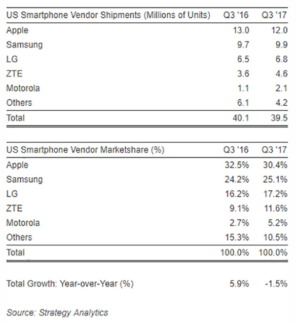 Motorola mercado mundial crescimento copiar