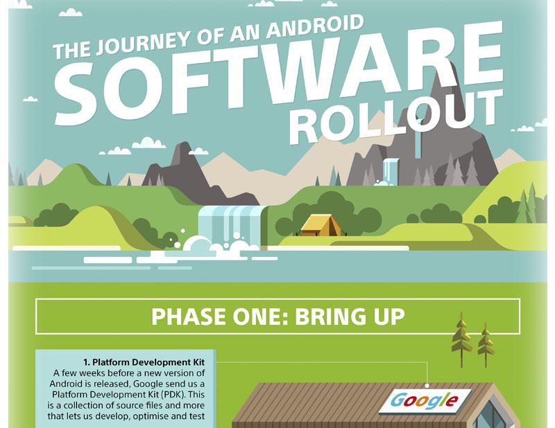 Sony Xperia Android Oreo