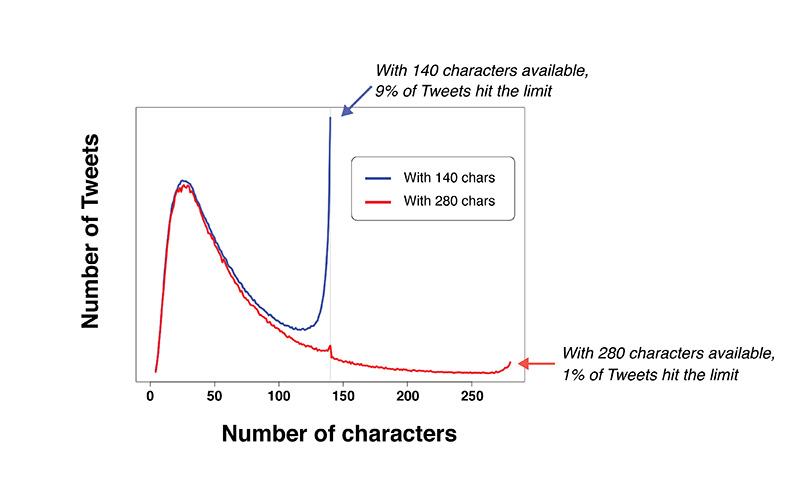 Twitter 280 caracteres Tweet