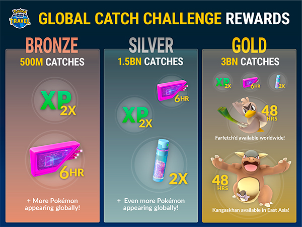 Pokémon Go Travel Niantic Global Catch Challenge