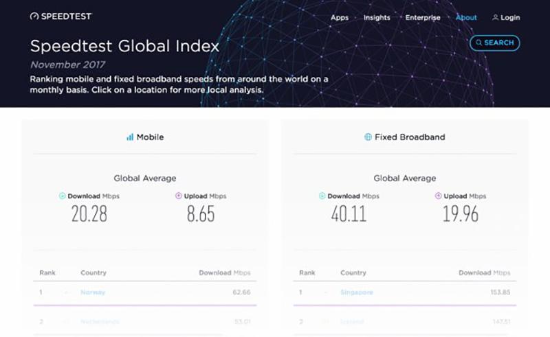 2017 Internet Speedtest Ookla NET SpeedTest da Ookla