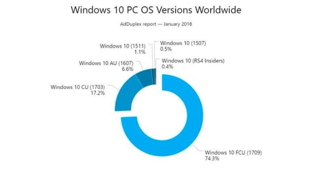 Microsoft Windows 10 4gnews