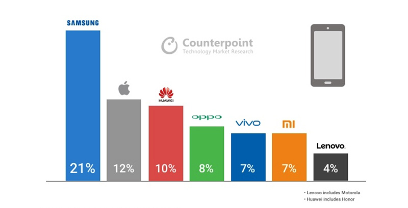 Counterpoint Xiaomi