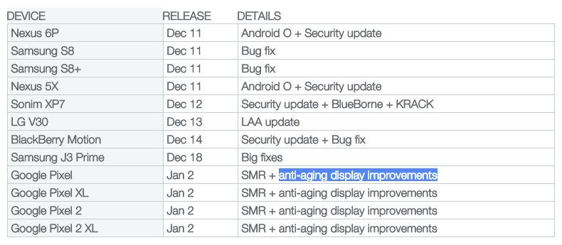 ecrã saúde Google Pixel 2 Lojas físicas Google Pixel 2 XL Android Oreo